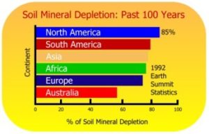soil-depletion-chart-300x193