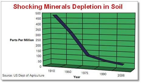 soil-depletion-mineral-depletion_large